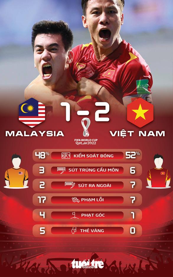 Tuyển Việt Nam giành 3 điểm quý giá trước Malaysia - Ảnh 2.