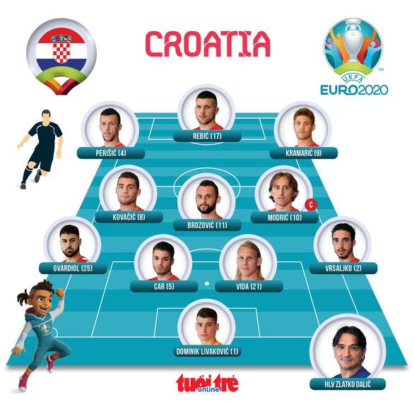 Tuyển Anh giành 3 điểm trước Croatia - Ảnh 5.
