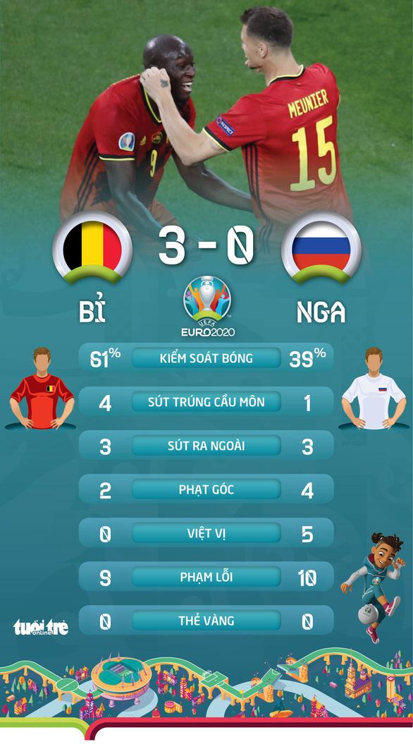 Lukaku lập cú đúp, Bỉ đá bại Nga 3-0 - Ảnh 3.