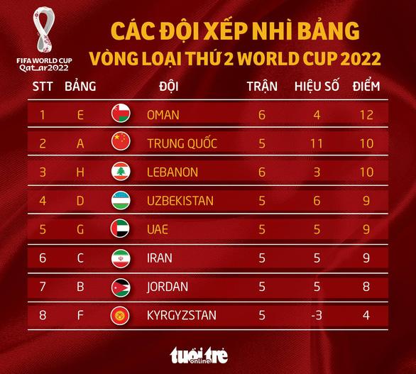 Hàn Quốc thắng Lebanon, cửa đi tiếp của tuyển Việt Nam đã rộng mở - Ảnh 2.
