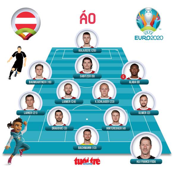 Áo có chiến thắng lịch sử ở VCK Euro - Ảnh 3.