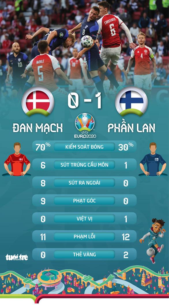 Phần Lan thắng sốc Đan Mạch trong ngày giới bóng đá lo lắng cho Eriksen - Ảnh 2.