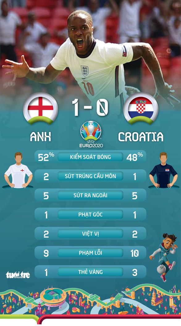 Tuyển Anh giành 3 điểm trước Croatia - Ảnh 3.