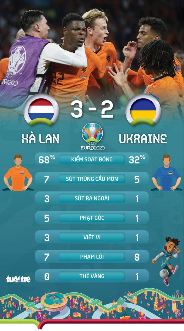 Hà Lan thắng trận cầu nghẹt thở trước Ukraine - Ảnh 3.