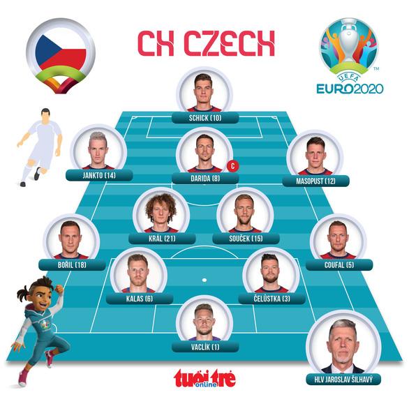 Schick lập cú đúp mang về 3 điểm cho CH Czech - Ảnh 5.