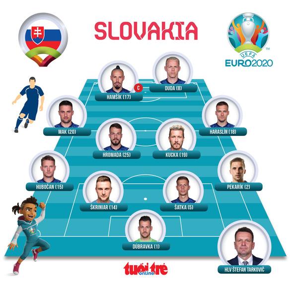 Mất người, Ba Lan bại trận trước Slovakia - Ảnh 4.