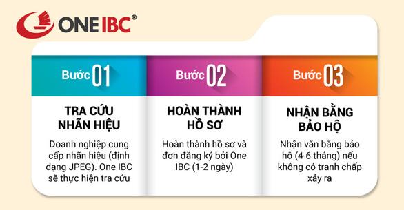 One IBC: Đăng ký bảo hộ thương hiệu quốc tế tại Ấn Độ - Ảnh 2.
