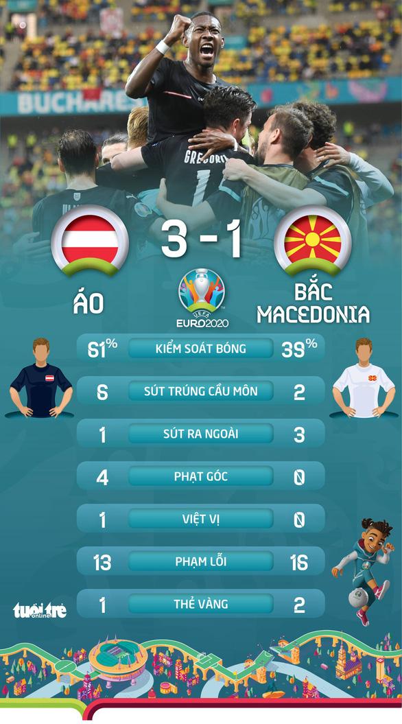 Áo có chiến thắng lịch sử ở VCK Euro - Ảnh 2.
