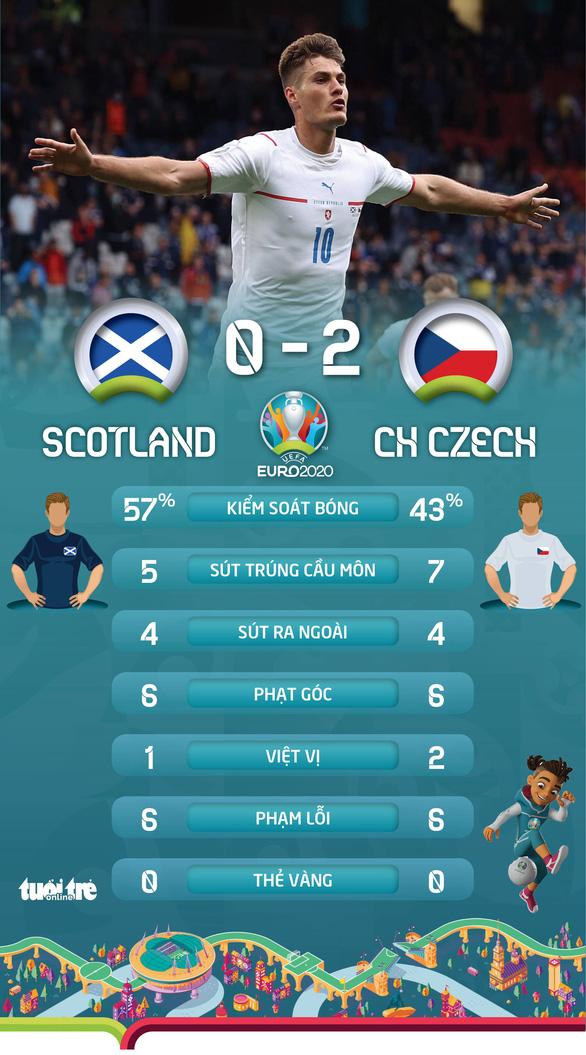 Schick lập cú đúp mang về 3 điểm cho CH Czech - Ảnh 3.