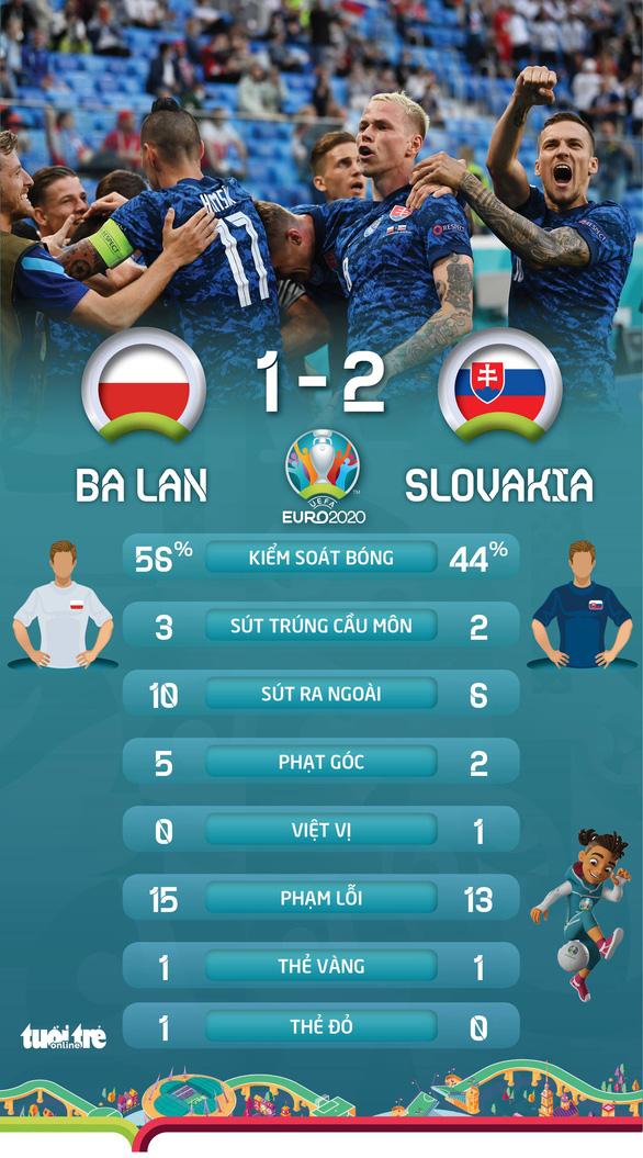 Mất người, Ba Lan bại trận trước Slovakia - Ảnh 2.