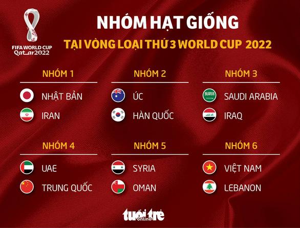 Việt Nam và những đội nào góp mặt ở vòng loại cuối cùng World Cup 2022? - Ảnh 2.