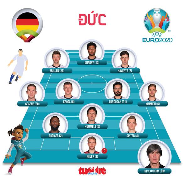 Mats Hummels đốt lưới nhà, tuyển Đức bại trận ngay tại Allianz Arena - Ảnh 5.