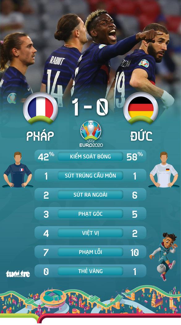 Mats Hummels đốt lưới nhà, tuyển Đức bại trận ngay tại Allianz Arena - Ảnh 3.