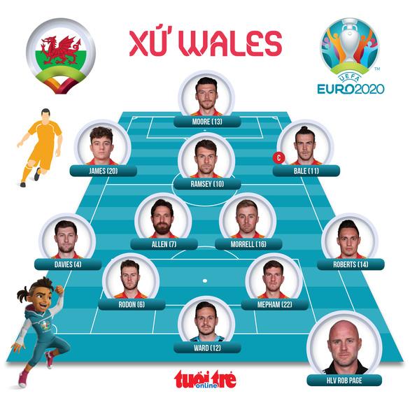 Thắng Thổ Nhĩ Kỳ 2-0, Xứ Wales rộng cửa vào vòng trong - Ảnh 4.