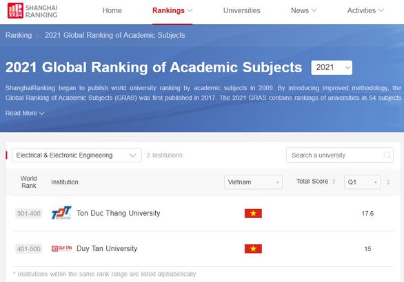 ĐH Duy Tân trong Top 401-500 thế giới về ngành Kỹ thuật Điện - Điện tử - Ảnh 1.