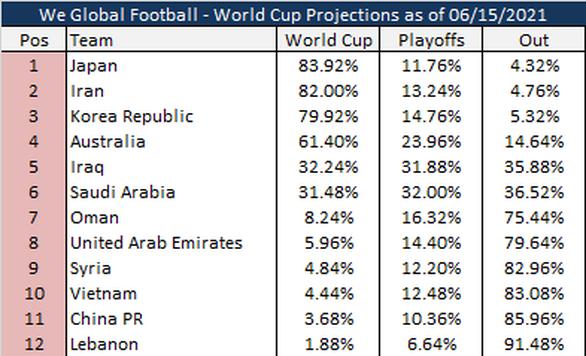 Việt Nam được đánh giá nhỉnh hơn Trung Quốc trong cuộc chiến giành vé dự World Cup 2022 - Ảnh 2.