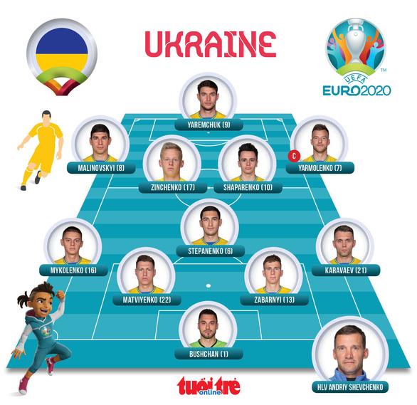 Thắng sát nút Bắc Macedonia, Ukraine sống lại hi vọng đi tiếp - Ảnh 3.