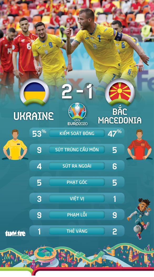 Thắng sát nút Bắc Macedonia, Ukraine sống lại hi vọng đi tiếp - Ảnh 2.