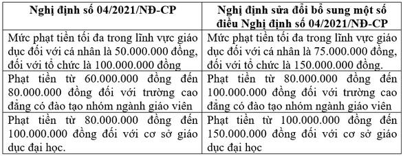 Tăng mức phạt vi phạm hành chính trong giáo dục, người làm sai có thể bị phạt tới 150 triệu - Ảnh 2.