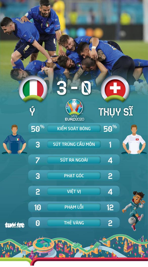 Tuyển Ý giành vé đầu tiên vào vòng 16 đội - Ảnh 2.