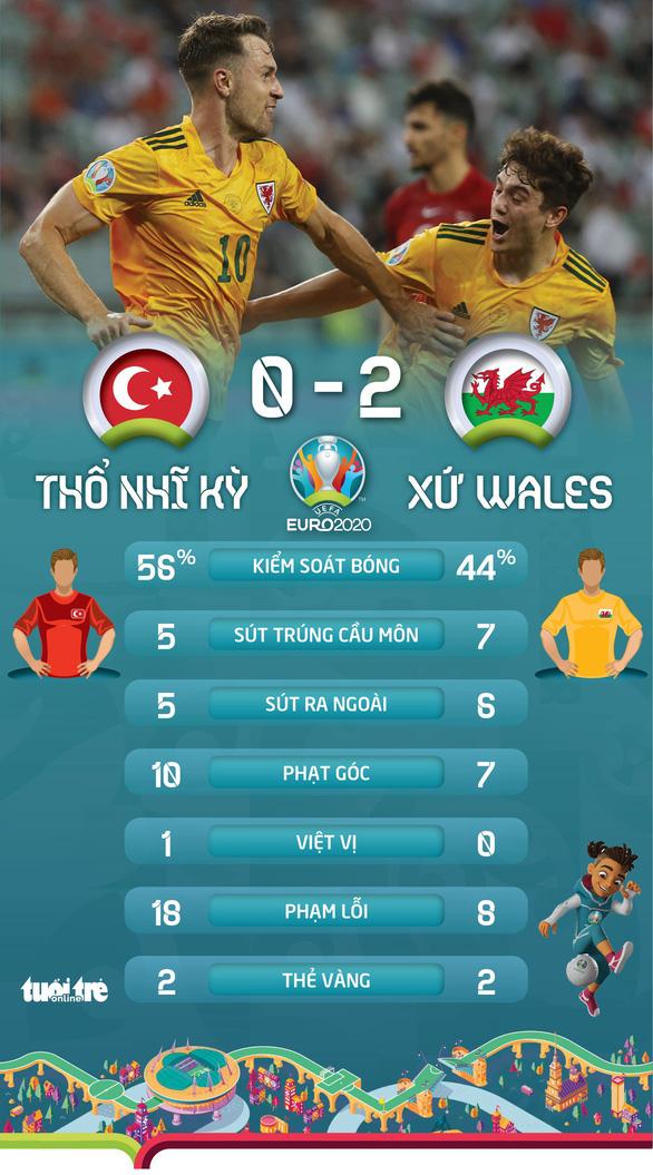 Thắng Thổ Nhĩ Kỳ 2-0, Xứ Wales rộng cửa vào vòng trong - Ảnh 3.