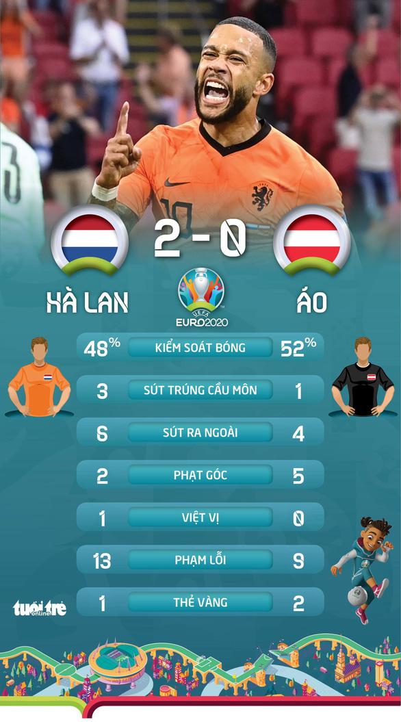 Đánh bại Áo, Hà Lan vượt qua vòng bảng sớm 1 lượt đấu - Ảnh 4.