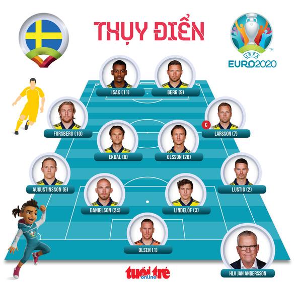 Thắng Slovakia, Thuỵ Điển rộng cửa vào vòng 16 đội - Ảnh 3.
