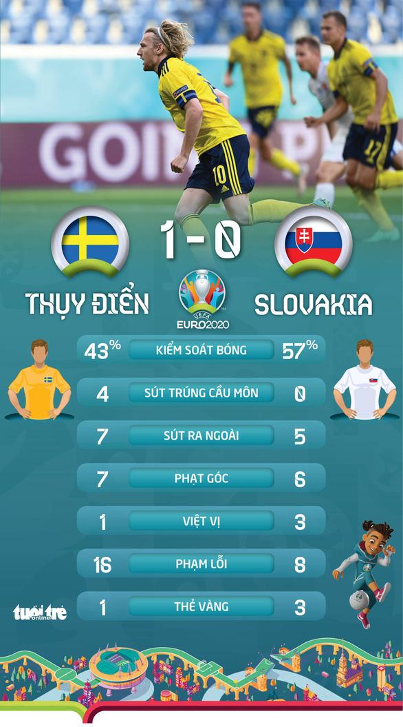 Thắng Slovakia, Thuỵ Điển rộng cửa vào vòng 16 đội - Ảnh 2.