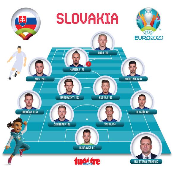 Thắng Slovakia, Thuỵ Điển rộng cửa vào vòng 16 đội - Ảnh 4.