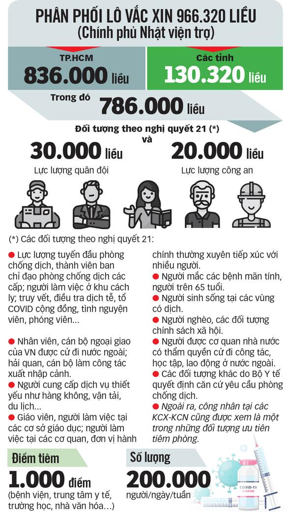 Thứ trưởng Nguyễn Trường Sơn: 836.000 liều vắc xin COVID-19 sẽ được tiêm ở TP.HCM trong 5-7 ngày tới - Ảnh 3.