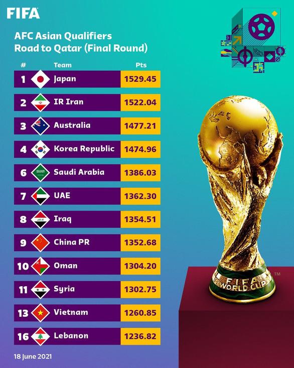 Việt Nam trụ hạng 92, Thái Lan tụt 16 bậc sau vòng loại World Cup 2022 - Ảnh 2.