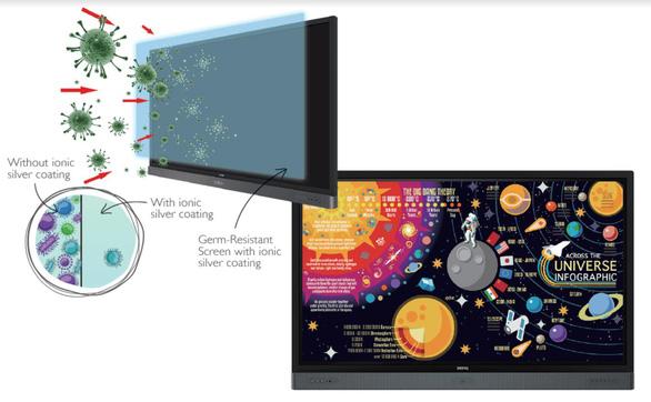 BenQ giữ vị trí số một thị phần màn hình tương tác IFP - Ảnh 7.