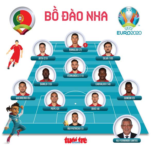 Ronaldo ghi bàn nhưng Bồ Đào Nha sụp đổ sau 2 pha phản lưới nhà trong 4 phút - Ảnh 3.