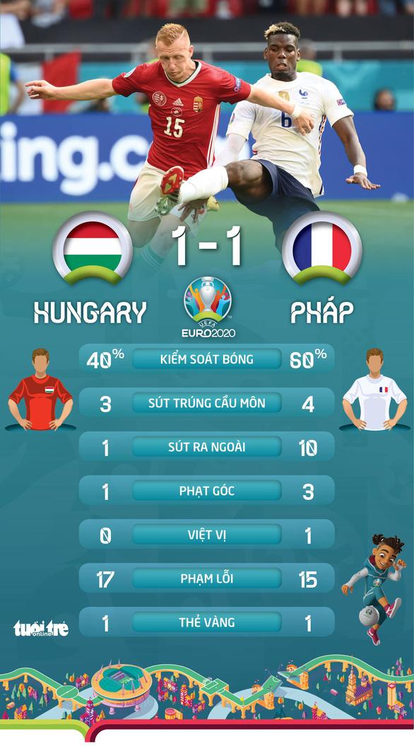 Bảng tử thần, tuyển Pháp bị Hungary cầm chân - Ảnh 2.