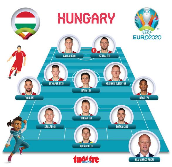 Bảng tử thần, tuyển Pháp bị Hungary cầm chân - Ảnh 4.