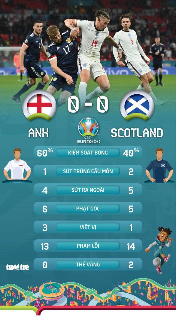 Anh và Scotland chia điểm - Ảnh 2.