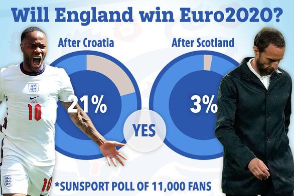 Chỉ còn 3% người hâm mộ tin tuyển Anh sẽ vô địch Euro 2020 - Ảnh 1.