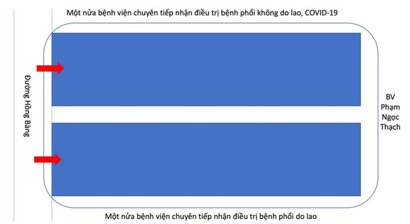 Bệnh viện Phạm Ngọc Thạch tách đôi, một nửa phục vụ điều trị COVID-19 - Ảnh 2.