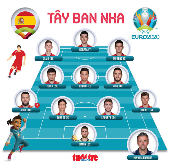 Tây Ban Nha hòa trận thứ 2 liên tiếp ở Euro 2020