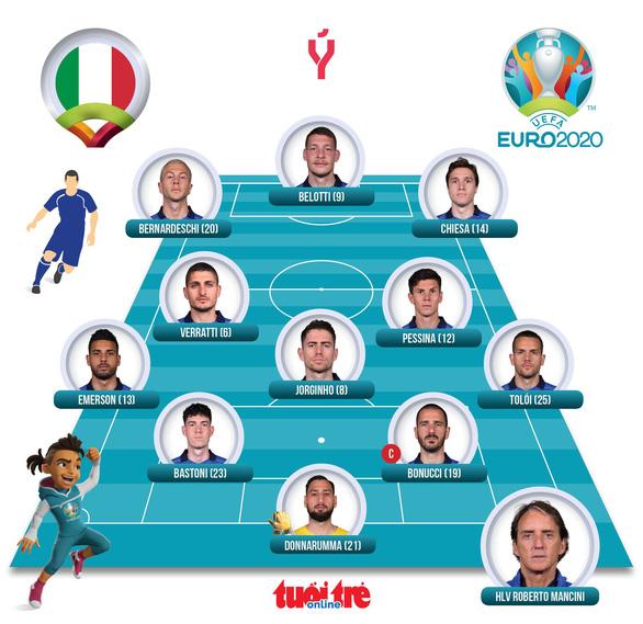 Ý và Xứ Wales đi tiếp ở bảng A, Thụy Sĩ phải chờ - Ảnh 3.