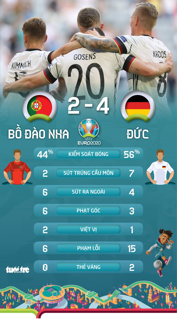 Ronaldo ghi bàn nhưng Bồ Đào Nha sụp đổ sau 2 pha phản lưới nhà trong 4 phút - Ảnh 2.