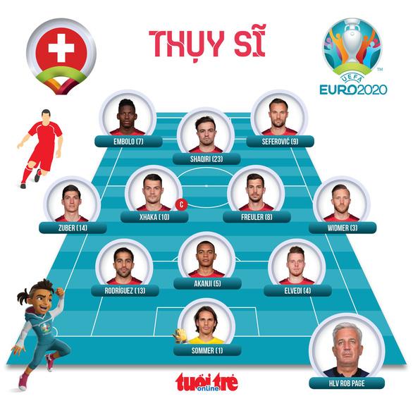 Ý và Xứ Wales đi tiếp ở bảng A, Thụy Sĩ phải chờ - Ảnh 6.
