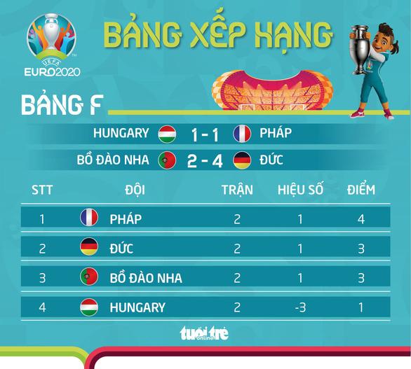 Trường hợp nào khiến Bồ Đào Nha bị loại khỏi Euro 2020? - Ảnh 2.