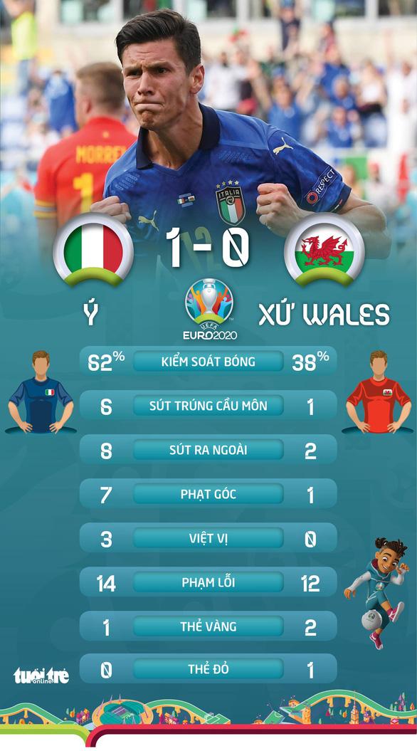 Ý và Xứ Wales đi tiếp ở bảng A, Thụy Sĩ phải chờ - Ảnh 2.