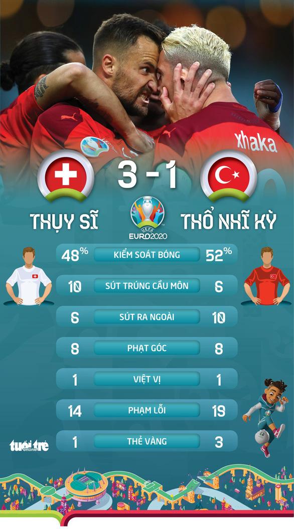 Ý và Xứ Wales đi tiếp ở bảng A, Thụy Sĩ phải chờ - Ảnh 5.