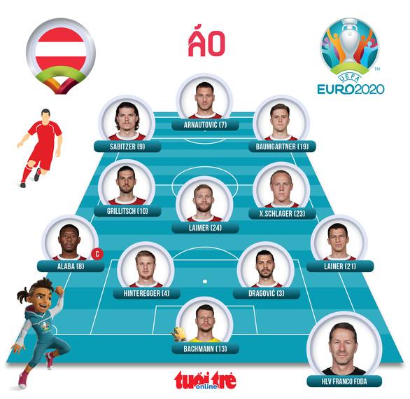 Áo nối gót Hà Lan vào vòng 16 đội, Ukraine phải chờ - Ảnh 5.