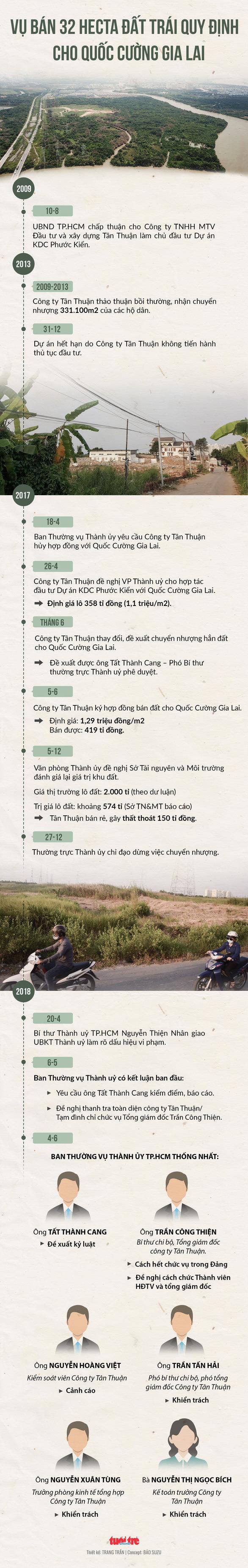 Khởi tố ông Tất Thành Cang và 3 bị can vụ sai phạm 32ha đất ở Phước Kiển - Ảnh 2.