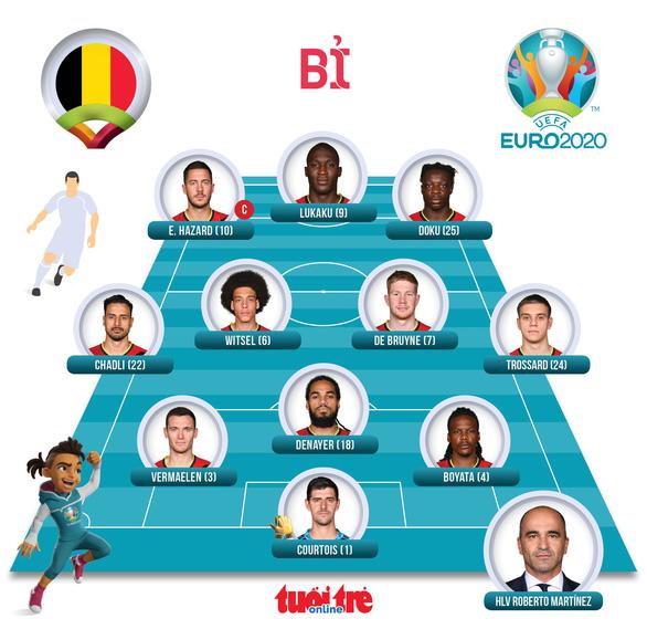 Đan Mạch lách qua khe cửa cực hẹp cùng Bỉ đi tiếp ở Euro 2020 - Ảnh 2.