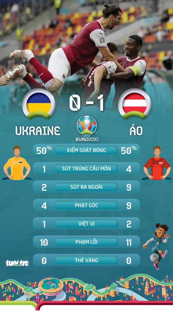 Áo nối gót Hà Lan vào vòng 16 đội, Ukraine phải chờ - Ảnh 2.