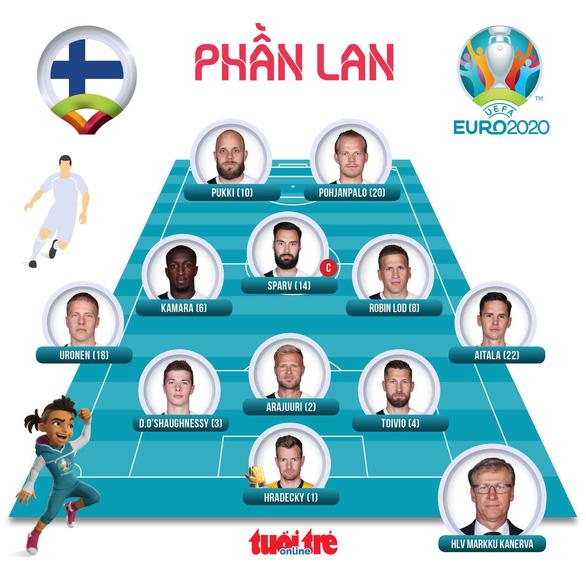 Đan Mạch lách qua khe cửa cực hẹp cùng Bỉ đi tiếp ở Euro 2020 - Ảnh 3.